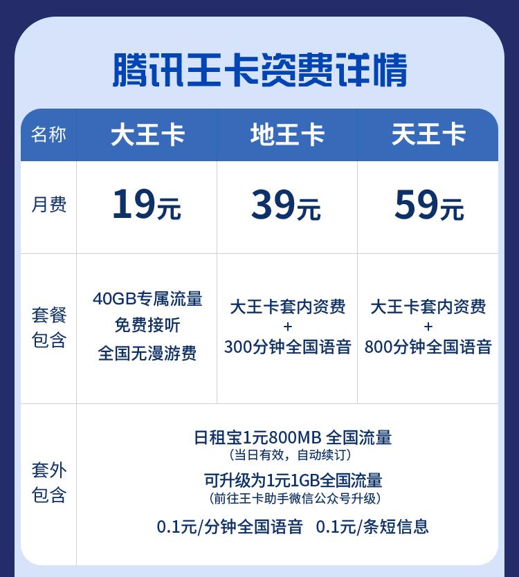 腾讯大王卡19元流量卡